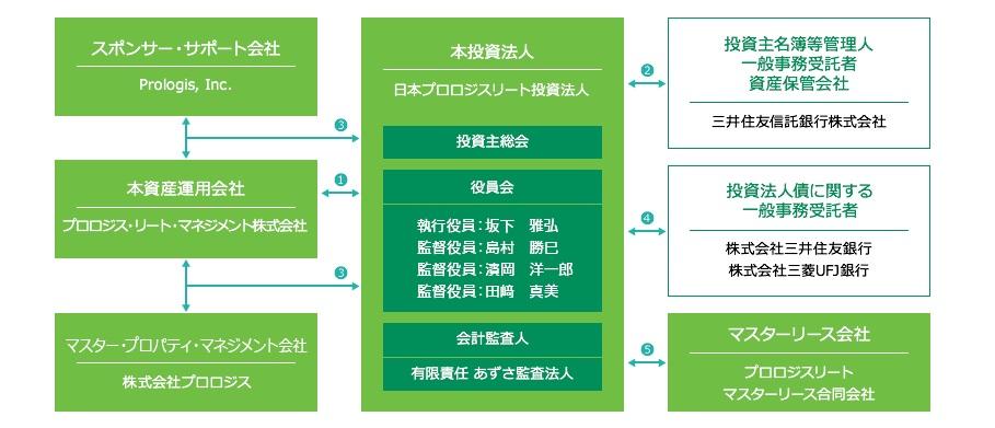 【決算分析:下方修正銘柄】日本プロロジスリート投資法人