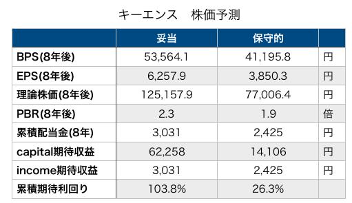 の 株価 キーエンス